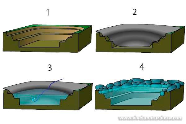 Como hacer un estanque de PVC paso a paso